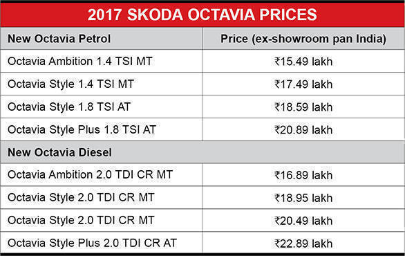 2017 Skoda Octavia Prices