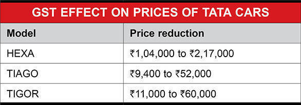GST effect on prices of Tata cars
