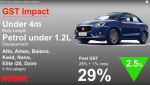 GST Impact on Indian vehicles