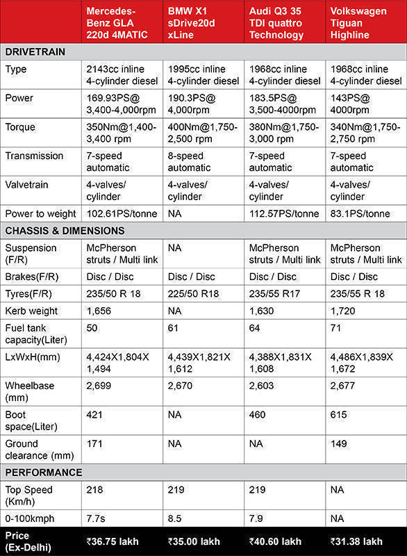 Mercedes-Benz GLA Spec Comparo Table New
