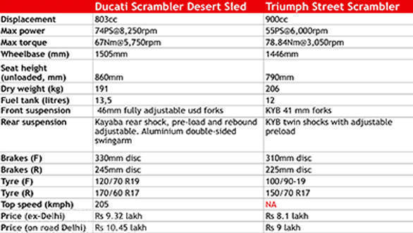 ducati scrambler desert sled vs triumph street scrambler 3