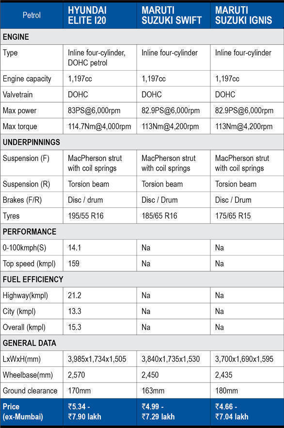 Spec Comparison 2018 Maruti Suzuki Swift Vs 2018 Hyundai