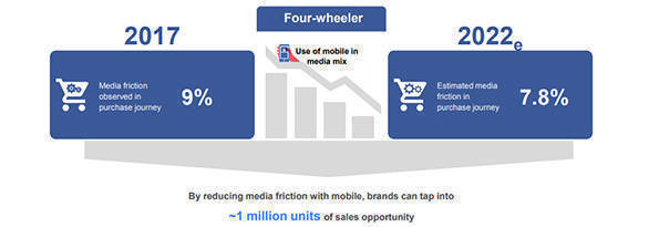 Mobile influence to drive purchase of 8 in 10 cars, 7 in 10