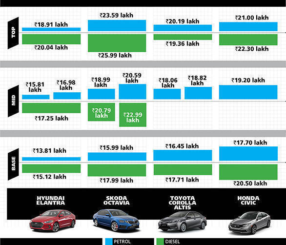 Preview New Honda Civic 2019 Launch Today: Price Comparison: 2019 Honda Civic Vs Hyundai Elantra Vs