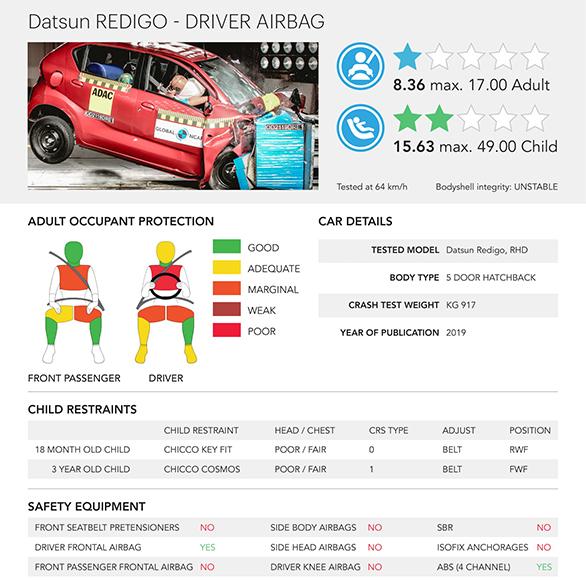 Datsun Redi-GO in the Global NCAP Crash Test Sixth round