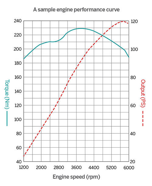 Power and torque curves represent the character of the engine