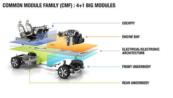CMF : Renault's Common Module Family