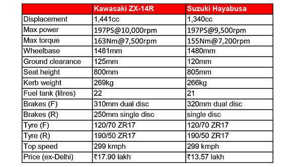 Kawasaki ZX-14R vs Suzuki Hayabusa Spec Comparo