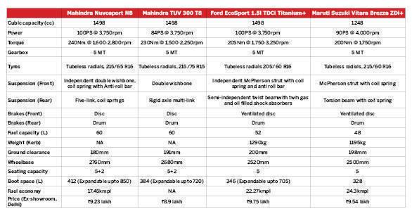 Spec comparo Nuvosport vs TUV 300 vs EcoSport vs Vitara Brezza