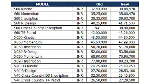 Volvo Price chart