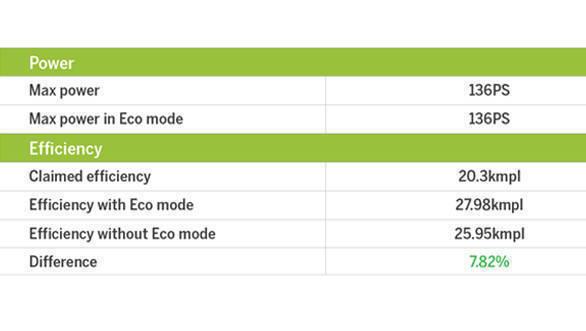 Eco mode table (3)