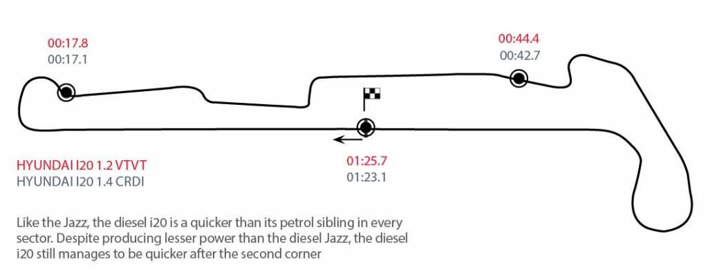 Hyundai Elite i20 track layout
