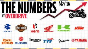 Two-wheeler sales in India for May 2016