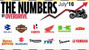 Two-wheeler sales in India for July 2016