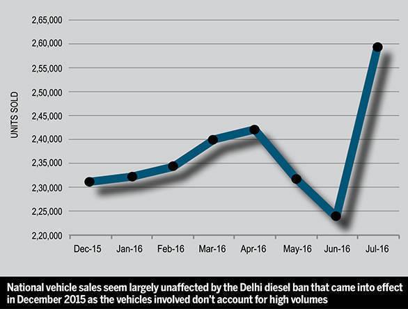 Diesel ban graph