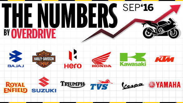 Two-Wheeler-Sales-September-2016