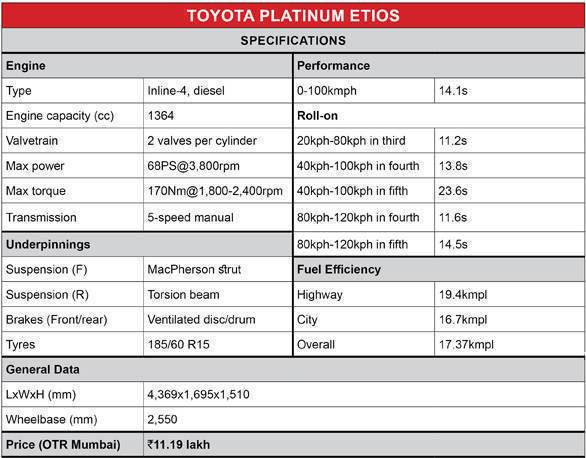 Toyota Eios Platinum Spec Box