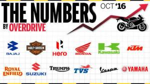 Two-wheeler sales in India for October 2016