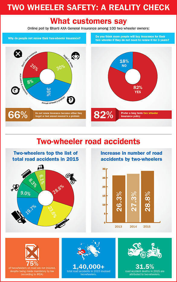 Bharti-AXA-General-Insurance_Infographic_Two-Wheeler-safety-in-India-(3)
