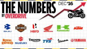 Two-wheeler sales in India for December 2016