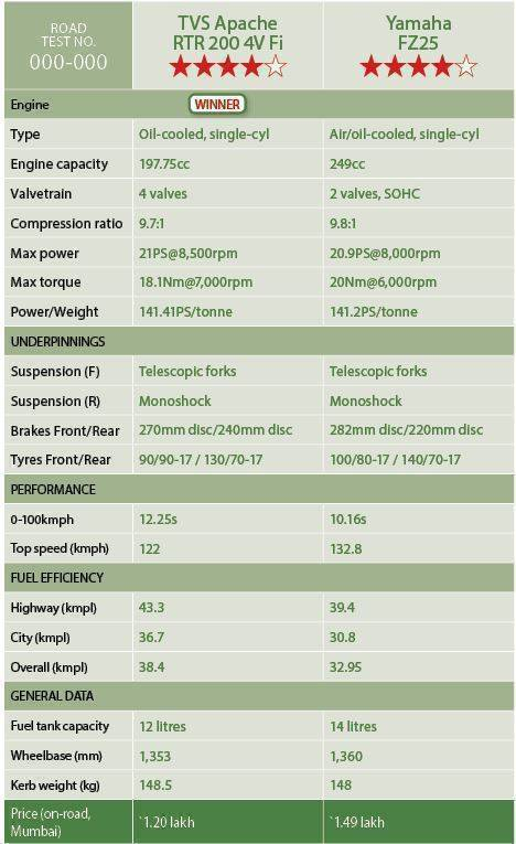 Yamaha FZ25 vs TVS Apache RTR200 4V