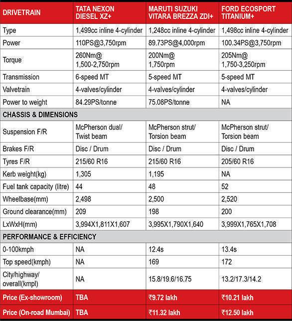 Nexon vs Vitara Brezza vs Ecosport spec comparo