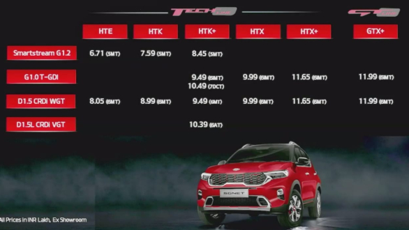 Kia Sonet Price List